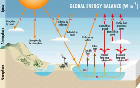 an analysis of the environmental impact of the greenhouse effect